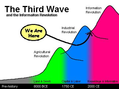 3rd Wave - Information Age